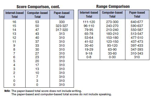 Toefl ielts score comparison related keywords toefl - Ielts to toefl conversion table ...
